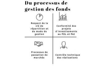 Le processus de gestion des fonds